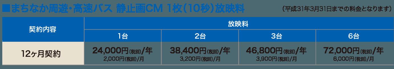 まちなか周遊・高速バス静止画CM1枚(10秒)放映料